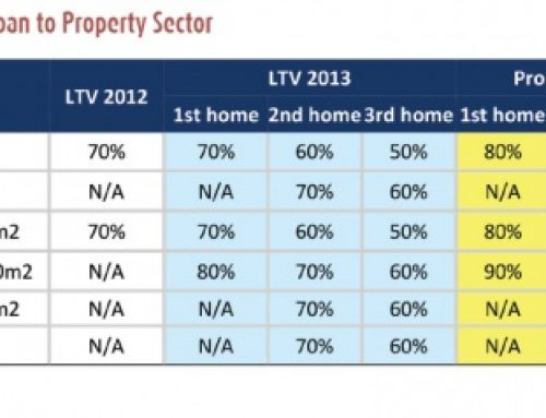 Analysis: Measuring the Impact of LTV Relaxation on the Property Sector